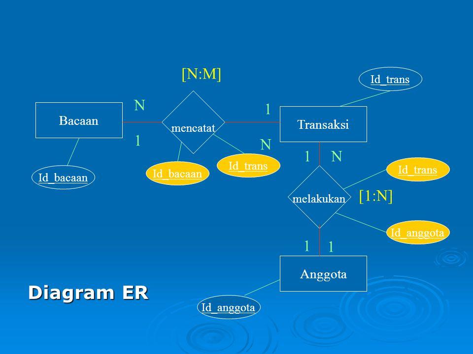 Diagram ER [N:M] N 1 1 N 1 N [1:N] 1 1 Bacaan Transaksi Anggota